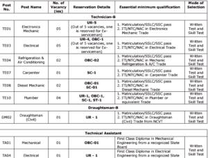 ISRO Technician Eligibility 2017