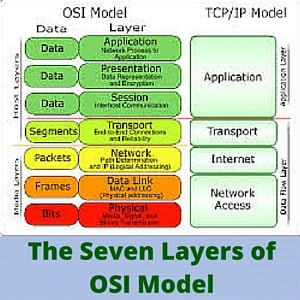 The seven layers of OSI Model