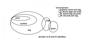 Syllogism for bank exams