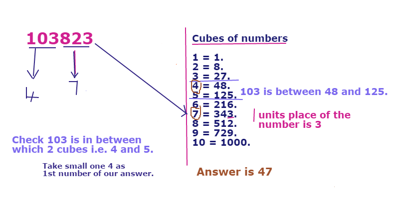 How to Cube Root of a Number?