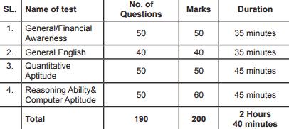 sbi bank po online exam pattern