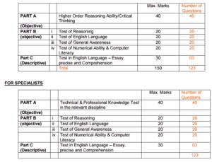 GIC Exam Pattern