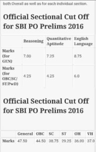SBI PO 2016 Cutoff Score