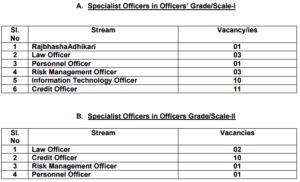 Nainital Bank Specialist Officer Online exam Call Letter