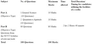 OFB Exam Pattern