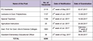 Tamilnadu Teachers Recruitment Board 2017