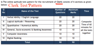 Federal Bank Recruitment 2017 for Officers and Clerks