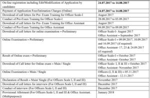 IBPS RRB VI Exam Dates