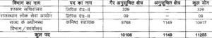 RSMSSB Recruitment 2018 Notification - 11255 Posts | Rajasthan Jobs